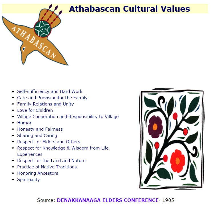 Athabascan Values, courtesy of the Alaska Native Knowledge Network
